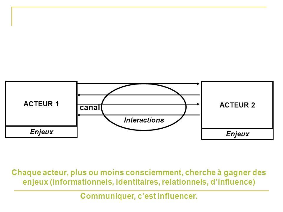 ACTEUR 1 Interactions canal ACTEUR 2 Enjeux Chaque acteur, plus ou moins consciemment, cherche à gagner des enjeux (informationnels, identitaires, rel
