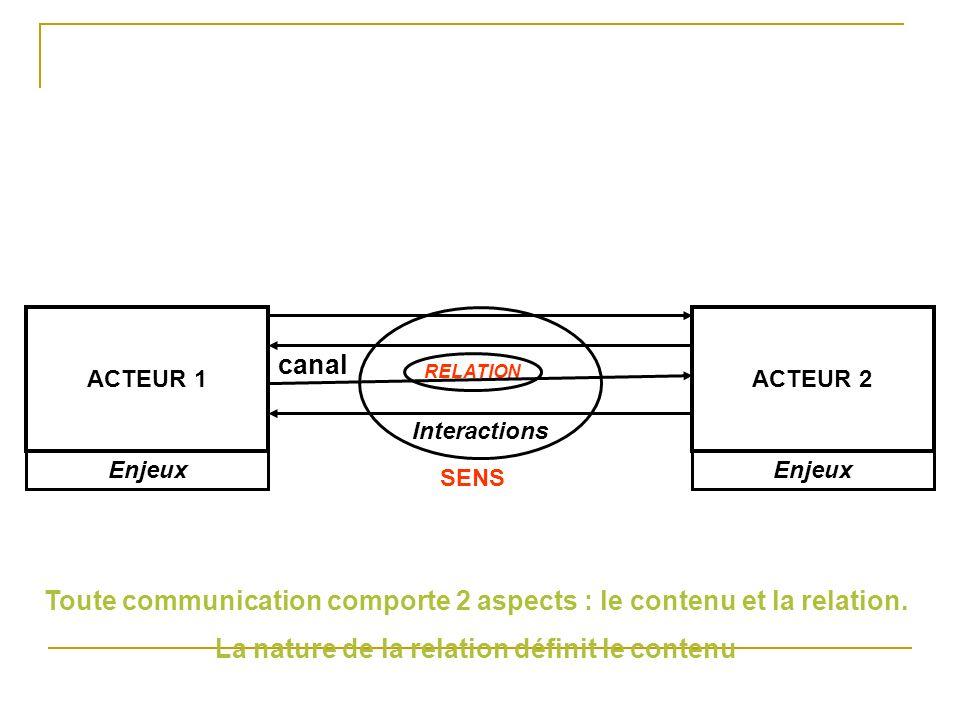 ACTEUR 1ACTEUR 2 Enjeux Interactions RELATION SENS canal Toute communication comporte 2 aspects : le contenu et la relation. La nature de la relation