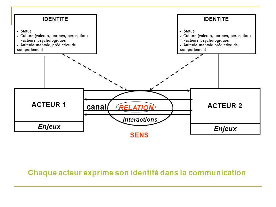 ACTEUR 1 Enjeux ACTEUR 2 Interactions RELATION IDENTITE - Statut - Culture (valeurs, normes, perception) - Facteurs psychologiques - Attitude mentale,