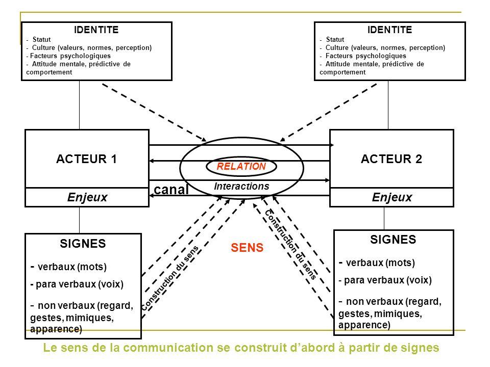 IDENTITE - Statut - Culture (valeurs, normes, perception) - Facteurs psychologiques - Attitude mentale, prédictive de comportement IDENTITE - Statut - Culture (valeurs, normes, perception) - Facteurs psychologiques - Attitude mentale, prédictive de comportement ACTEUR 1 Enjeux SENS canal Interactions RELATION SIGNES - verbaux (mots) - para verbaux (voix) - non verbaux (regard, gestes, mimiques, apparence) SIGNES - verbaux (mots) - para verbaux (voix) - non verbaux (regard, gestes, mimiques, apparence) Construction du sens Les signes verbaux, para verbaux et non verbaux émis par les acteurs sont en relation avec leur identité