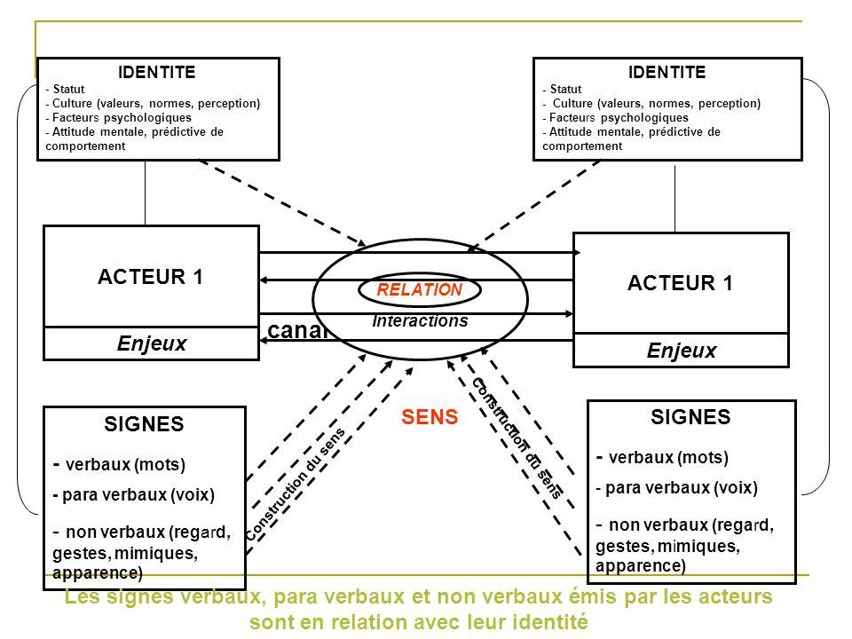 Différents contextes Expressif Social Relationnel Matériel Culturel des - temporel (normes Identités (position des (relation - spatial codes) acteurs) antérieure) - physique IDENTITE - Statut - Culture (valeurs, normes, perception) - Facteurs psychologiques - Attitude mentale, prédictive de comportement IDENTITE - Statut - Culture (valeurs, normes, perception) - Facteurs psychologiques - Attitude mentale, prédictive de comportement Interactions RELATION ACTEUR 2 ACTEUR 1 Enjeux canal SIGNES - verbaux (mots) - para verbaux (voix) - non verbaux (regard, gestes, mimiques, apparence) SIGNES - verbaux (mots) - para verbaux (voix) - non verbaux (regard, gestes, mimiques, apparence) Construction du sens La communication se produit toujours dans un cadre ou un environnement particulier composé de différents contextes SENS