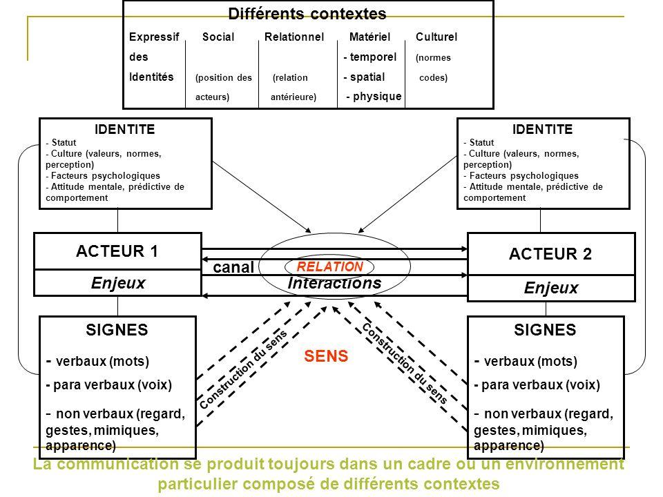 Différents contextes ExpressifSocial Relationnel Matériel Culturel des - temporel (normes Identités (position des (relation - spatial codes) acteurs) antérieure) - physique IDENTITE - Statut - Culture (valeurs, normes, perception) - Facteurs psychologiques - Attitude mentale, prédictive de comportement IDENTITE - Statut - Culture (valeurs, normes, perception) Facteurs psychologiques Attitude mentale, prédictive de comportement RELATION Interactions ACTEUR 2 ACTEUR 1 Enjeux canal SIGNES - verbaux (mots) - para verbaux (voix) - non verbaux (regard, gestes, mimiques, apparence) SIGNES - verbaux (mots) - para verbaux (voix) - non verbaux (regard, gestes, mimiques, apparence) Construction du sens Le sens dun message nest pas donné, il se construit à partir de linteraction de la communication avec lensemble des contextes dans lesquels elle intervient SENS
