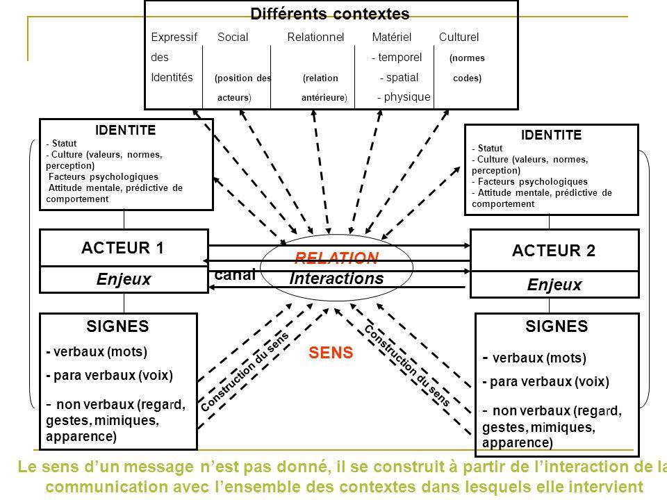 Différents contextes ExpressifSocial Relationnel Matériel Culturel des - temporel (normes Identités (position des (relation - spatial codes) acteurs) antérieure) - physique IDENTITE - Statut - Culture (valeurs, normes, perception) - Facteurs psychologiques - Attitude mentale, prédictive de comportement IDENTITE - Statut - Culture (valeurs, normes, perception) - Facteurs psychologiques - Attitude mentale, prédictive de comportement Interactions RELATION ACTEUR 2 ACTEUR 1 Enjeux canal SIGNES - verbaux (mots) - para verbaux (voix) - non verbaux (regard, gestes, mimiques, apparence) SIGNES - verbaux (mots) - para verbaux (voix) - non verbaux (regard, gestes, mimiques, apparence) Construction du sens SENS Les différentes composantes de la communication sont en interaction permanente