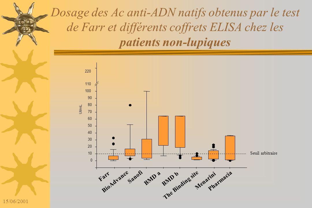 15/06/2001 Dosages des Ac anti-ADN natifs obtenus par le test de Farr et différents coffrets ELISA chez les patients lupiques UI/mL 0 10 20 30 40 50 6