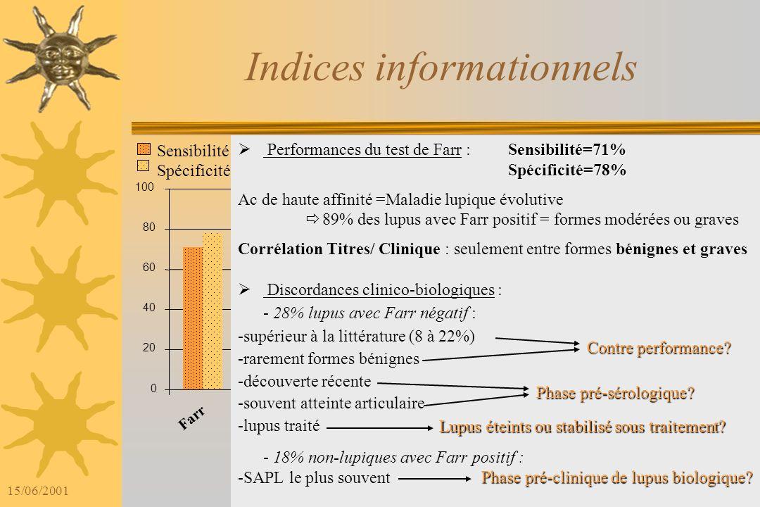 15/06/2001 Dosage des Ac anti-ADN natifs obtenus par le test de Farr et différents coffrets ELISA chez les patients non-lupiques UI/mL 0 10 20 30 40 5