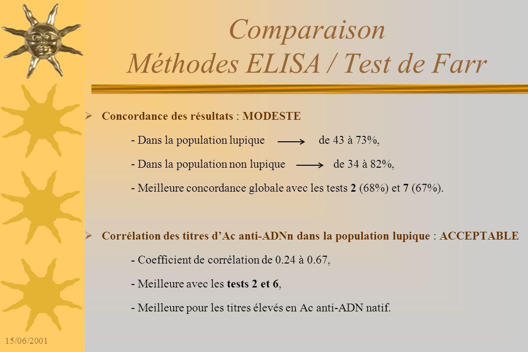 15/06/2001 Indices informationnels 0 20 40 60 80 100 Farr BioAdvance Sanofi BMD a BMD b The Binding site Menarini Pharmacia Sensibilité (%) Spécificit