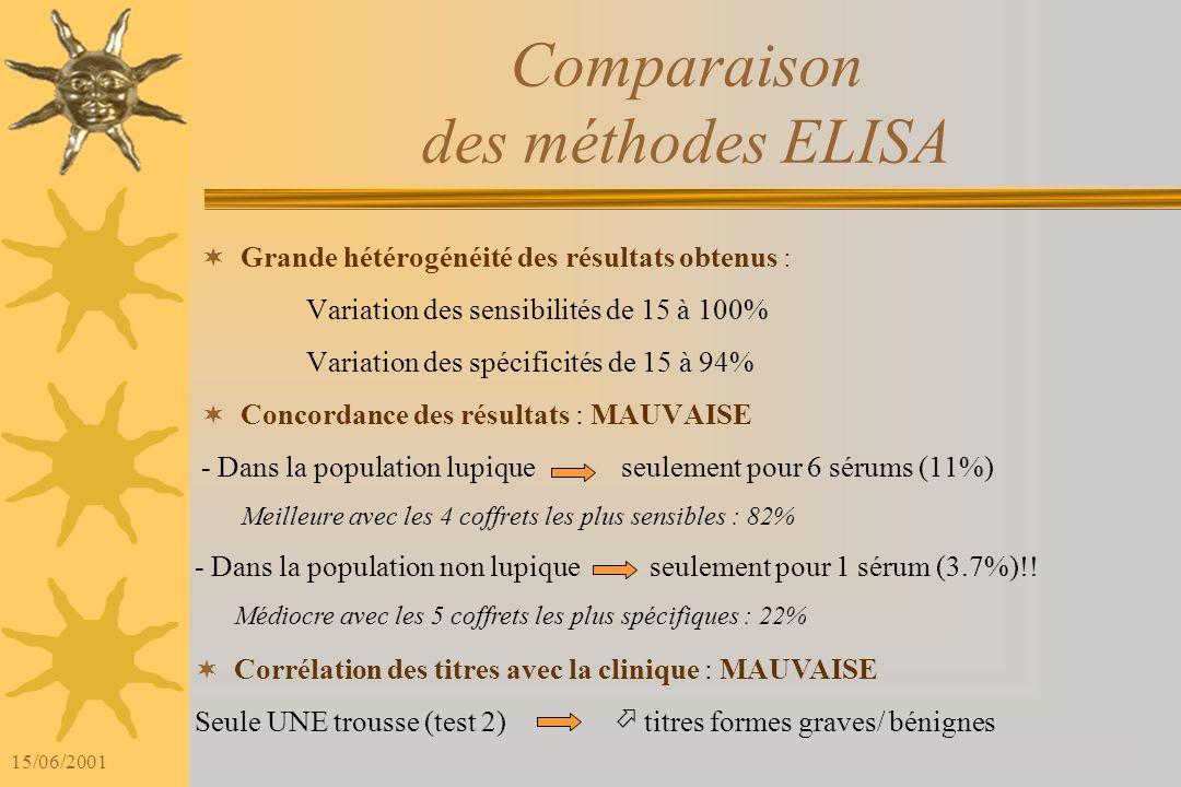 15/06/2001 Comparaison Méthodes ELISA / Test de Farr Concordance des résultats : MODESTE - Dans la population lupiquede 43 à 73%, - Dans la population