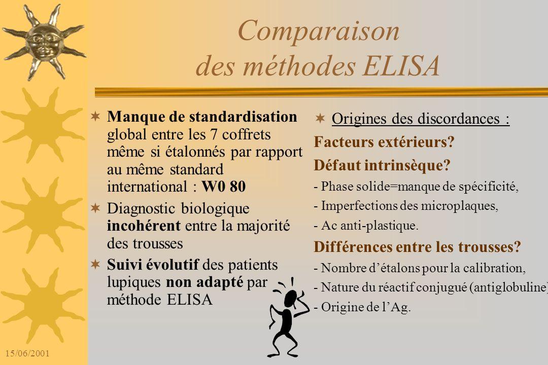15/06/2001 Comparaison des méthodes ELISA Grande hétérogénéité des résultats obtenus : Variation des sensibilités de 15 à 100% Variation des spécifici