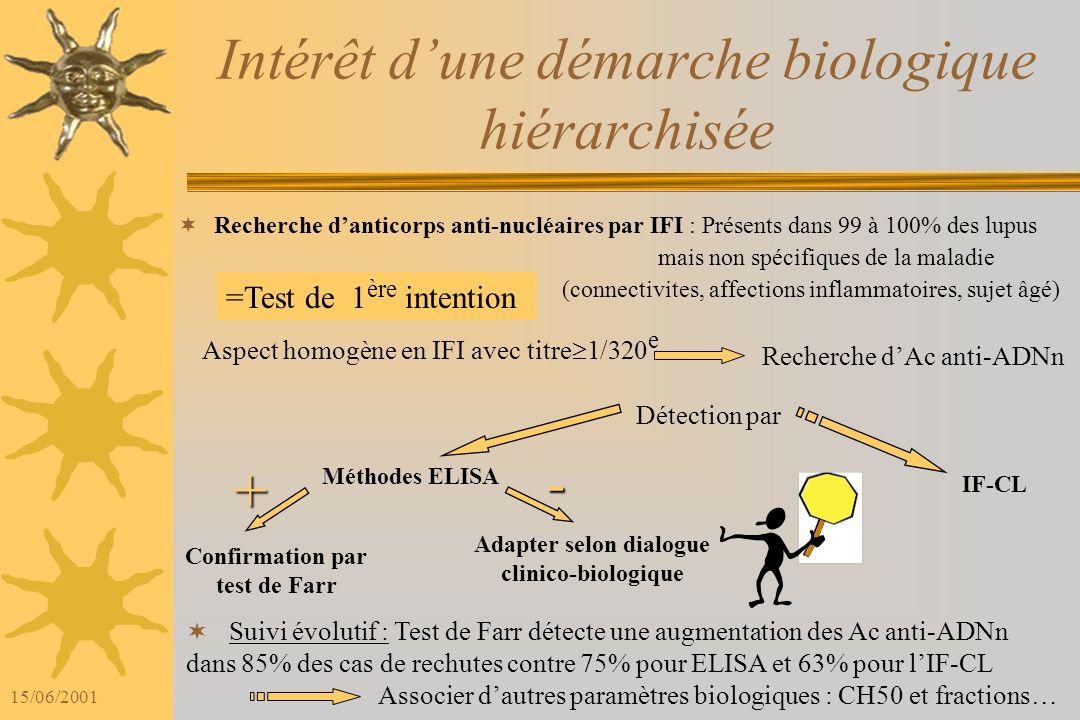 15/06/2001 Interférences Ac anti-Histones/ Ac anti-ADN dénaturé : Résultats faux positifs avec 6 coffrets (Farr négatif et patients non lupiques). AFP