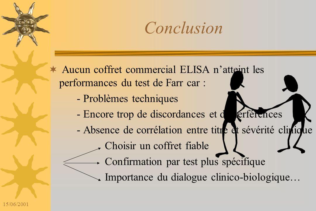 15/06/2001 Intérêt dune démarche biologique hiérarchisée Détection par IF-CL + - Méthodes ELISA Confirmation par test de Farr Adapter selon dialogue c