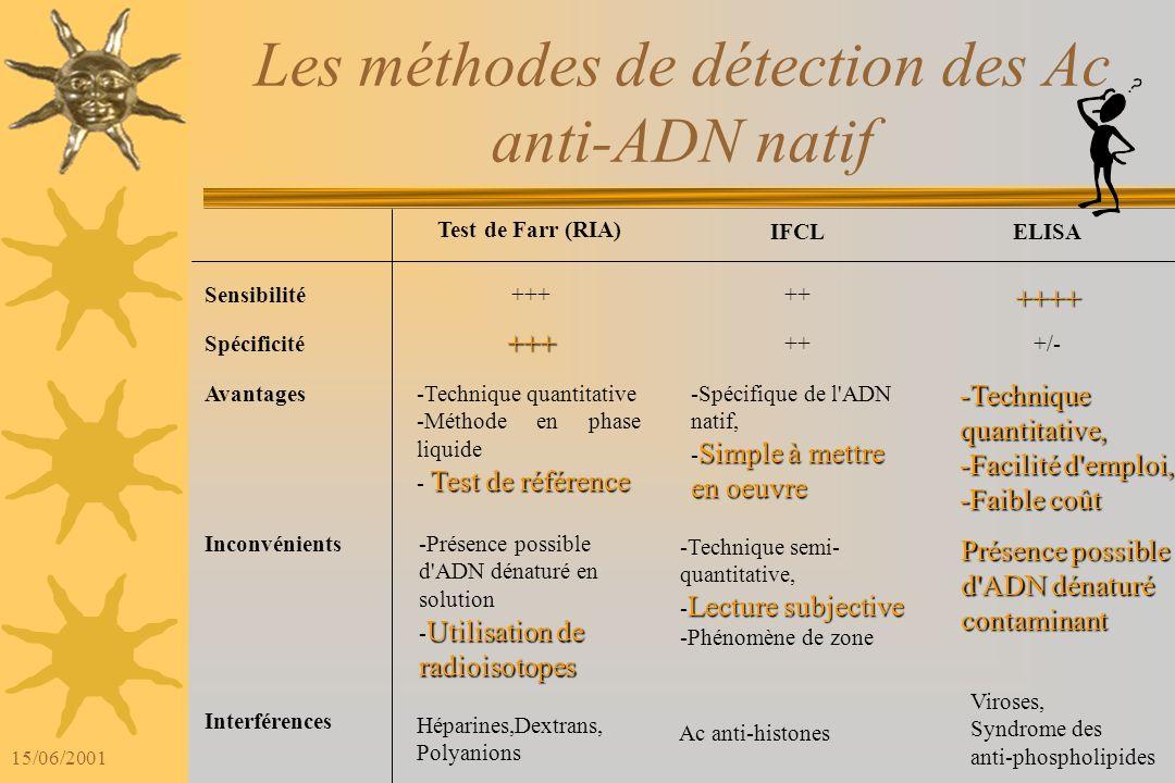 15/06/2001 Les méthodes de détection des Ac anti-ADN natif Recherche des anticorps anti- nucléaires par : Immunofluorescence indirecte sur cellules HE