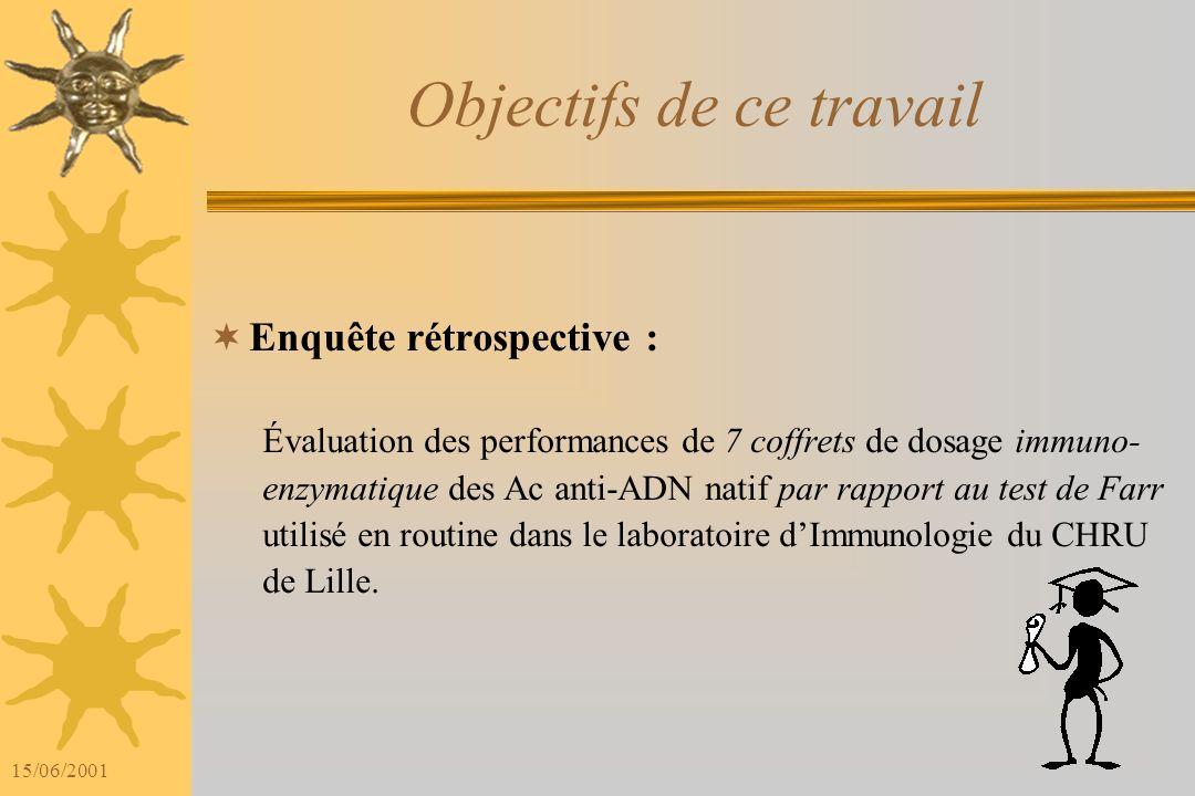15/06/2001 Objectifs de ce travail Enquête rétrospective : Évaluation des performances de 7 coffrets de dosage immuno- enzymatique des Ac anti-ADN natif par rapport au test de Farr utilisé en routine dans le laboratoire dImmunologie du CHRU de Lille.