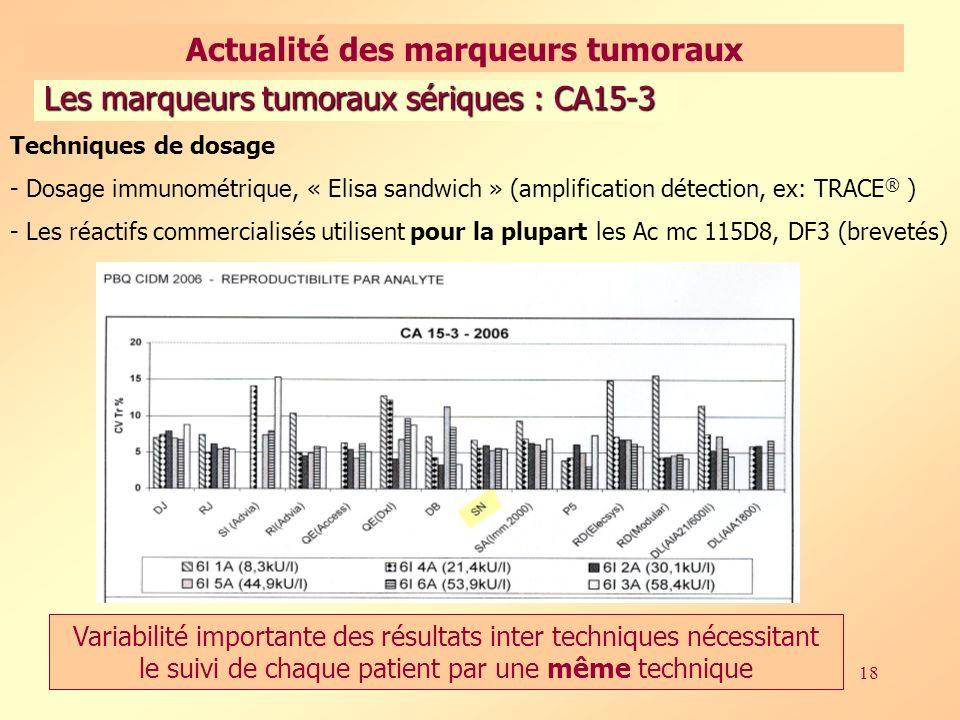 18 Techniques de dosage - Dosage immunométrique, « Elisa sandwich » (amplification détection, ex: TRACE ® ) - Les réactifs commercialisés utilisent pour la plupart les Ac mc 115D8, DF3 (brevetés) Variabilité importante des résultats inter techniques nécessitant le suivi de chaque patient par une même technique Les marqueurs tumoraux sériques : CA15-3 Actualité des marqueurs tumoraux