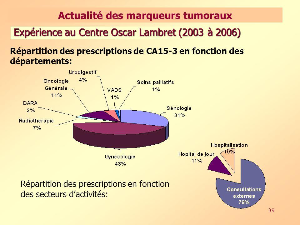 39 Répartition des prescriptions de CA15-3 en fonction des départements: Répartition des prescriptions en fonction des secteurs dactivités: Expérience au Centre Oscar Lambret (2003 à 2006) Actualité des marqueurs tumoraux