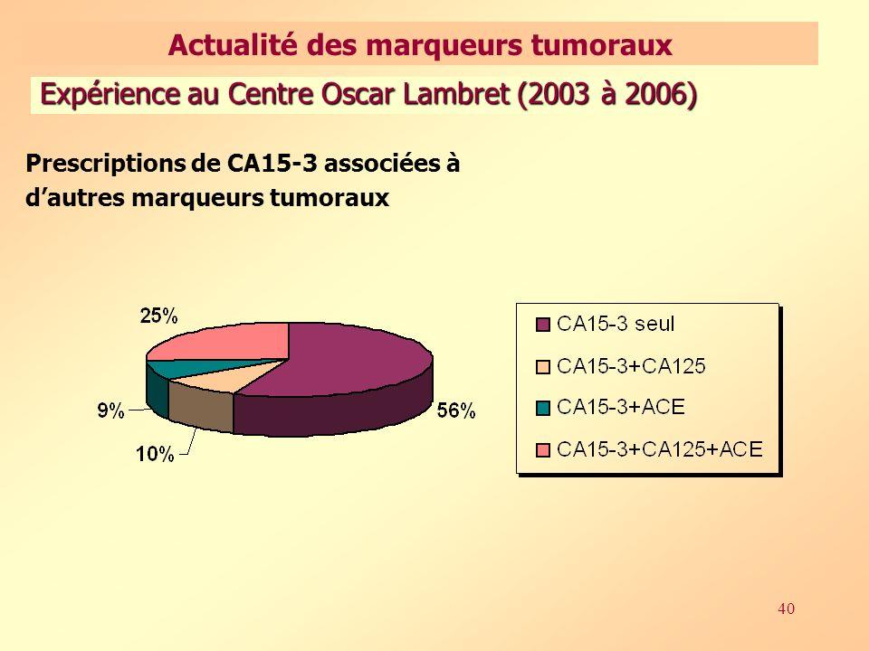 40 Prescriptions de CA15-3 associées à dautres marqueurs tumoraux Expérience au Centre Oscar Lambret (2003 à 2006) Actualité des marqueurs tumoraux