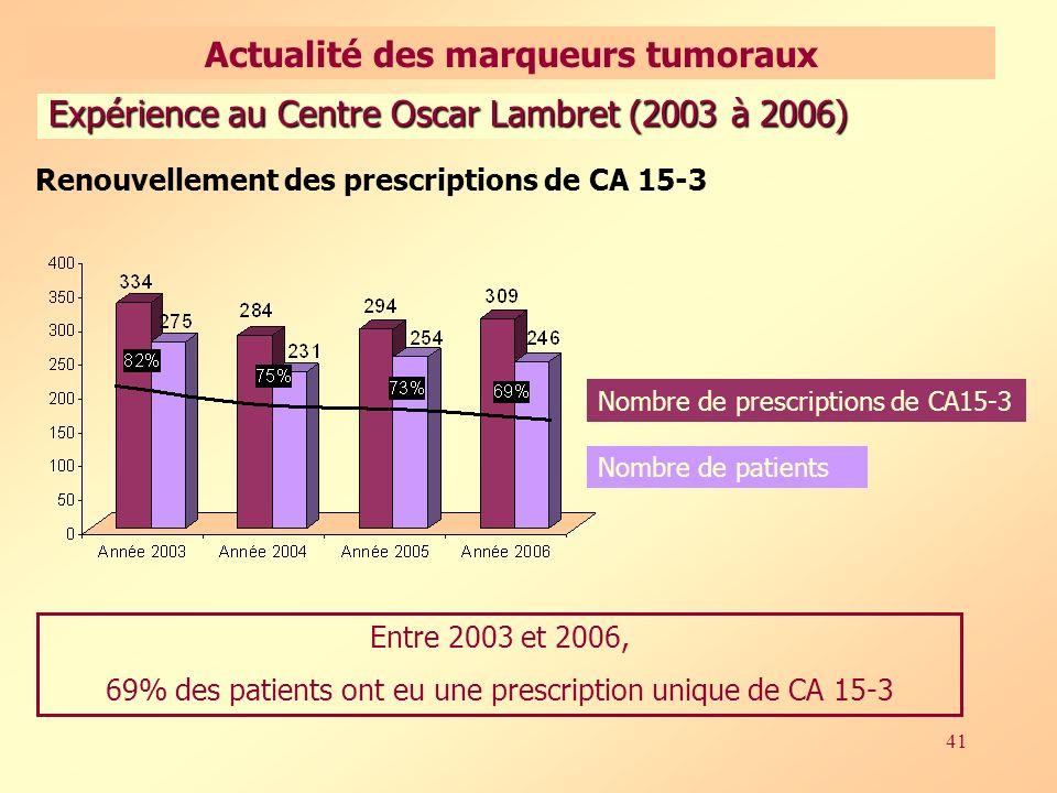 41 Entre 2003 et 2006, 69% des patients ont eu une prescription unique de CA 15-3 Nombre de prescriptions de CA15-3 Nombre de patients Expérience au Centre Oscar Lambret (2003 à 2006) Renouvellement des prescriptions de CA 15-3 Actualité des marqueurs tumoraux