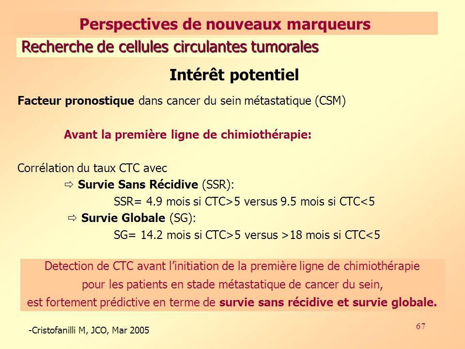 67 Recherche de cellules circulantes tumorales -Cristofanilli M, JCO, Mar 2005 Intérêt potentiel Facteur pronostique dans cancer du sein métastatique (CSM) Avant la première ligne de chimiothérapie: Corrélation du taux CTC avec Survie Sans Récidive (SSR): SSR= 4.9 mois si CTC>5 versus 9.5 mois si CTC<5 Survie Globale (SG): SG= 14.2 mois si CTC>5 versus >18 mois si CTC<5 Detection de CTC avant linitiation de la première ligne de chimiothérapie pour les patients en stade métastatique de cancer du sein, est fortement prédictive en terme de survie sans récidive et survie globale.