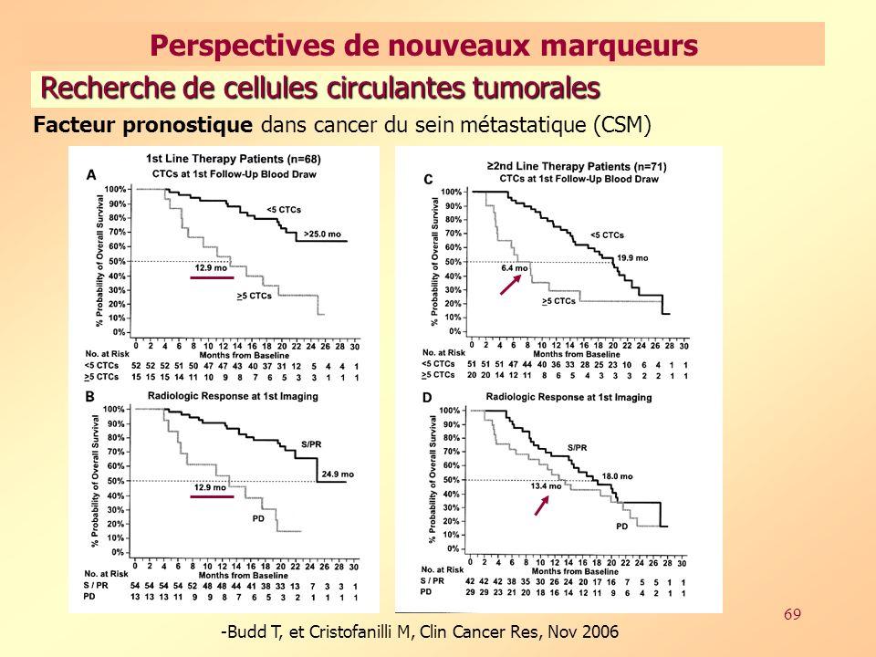 69 Recherche de cellules circulantes tumorales Facteur pronostique dans cancer du sein métastatique (CSM) -Budd T, et Cristofanilli M, Clin Cancer Res, Nov 2006 Perspectives de nouveaux marqueurs