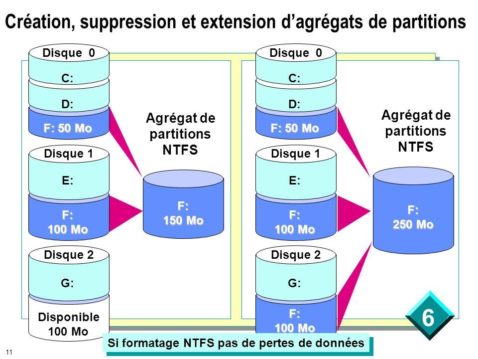 6 11 Création, suppression et extension dagrégats de partitions Disque 2 Disque 1 Disque 0 F: 50 Mo D: C: Disponible 100 Mo G: F: 100 Mo E: F: 150 Mo