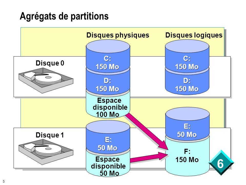 6 5 Agrégats de partitions D: 150 Mo Disque 0 Disque 1 Disques physiquesDisques logiques C: 150 Mo F: 150 Mo E: 50 Mo Espace disponible 100 Mo D: 150
