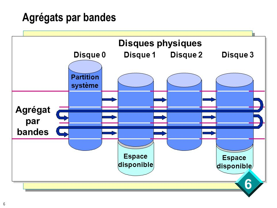 6 6 Agrégats par bandes Agrégat par bandes Disque 0Disque 1Disque 2Disque 3 Disques physiques Partition système Espace disponible Espace disponible 6