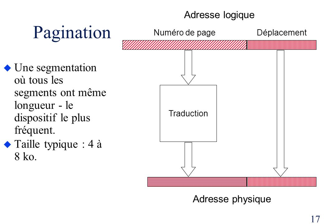 17 Pagination Une segmentation où tous les segments ont même longueur - le dispositif le plus fréquent. Taille typique : 4 à 8 ko. Adresse logique Num