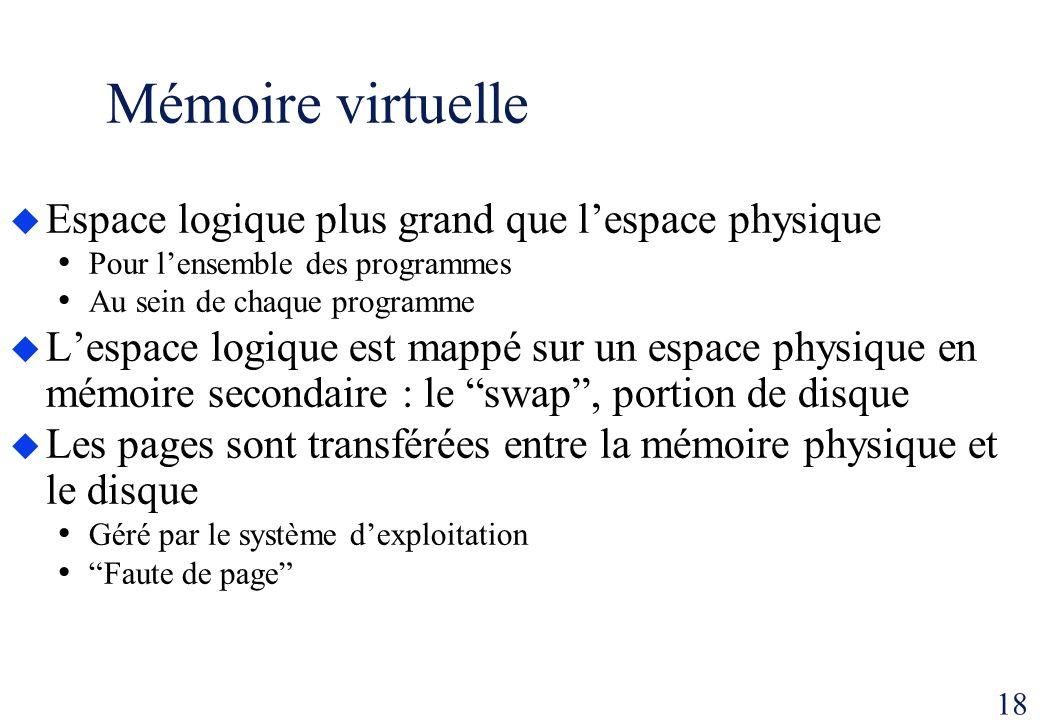 18 Mémoire virtuelle Espace logique plus grand que lespace physique Pour lensemble des programmes Au sein de chaque programme Lespace logique est mapp