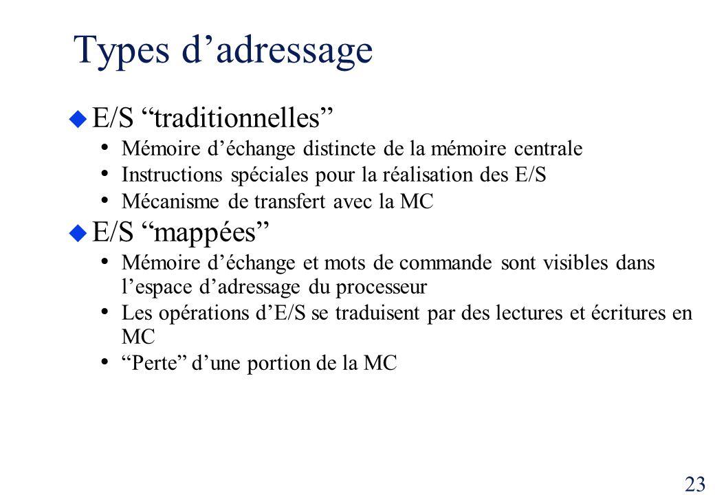 23 Types dadressage E/S traditionnelles Mémoire déchange distincte de la mémoire centrale Instructions spéciales pour la réalisation des E/S Mécanisme