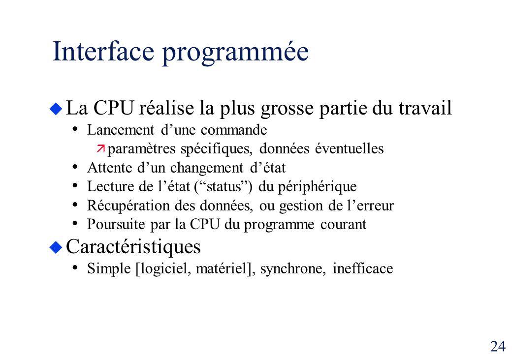 24 Interface programmée La CPU réalise la plus grosse partie du travail Lancement dune commande paramètres spécifiques, données éventuelles Attente du