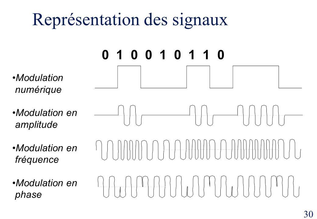 30 Représentation des signaux 0 1 0 0 1 0 1 1 0 Modulation numérique Modulation en amplitude Modulation en fréquence Modulation en phase