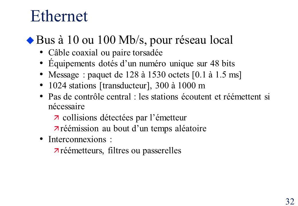 32 Ethernet Bus à 10 ou 100 Mb/s, pour réseau local Câble coaxial ou paire torsadée Équipements dotés dun numéro unique sur 48 bits Message : paquet d