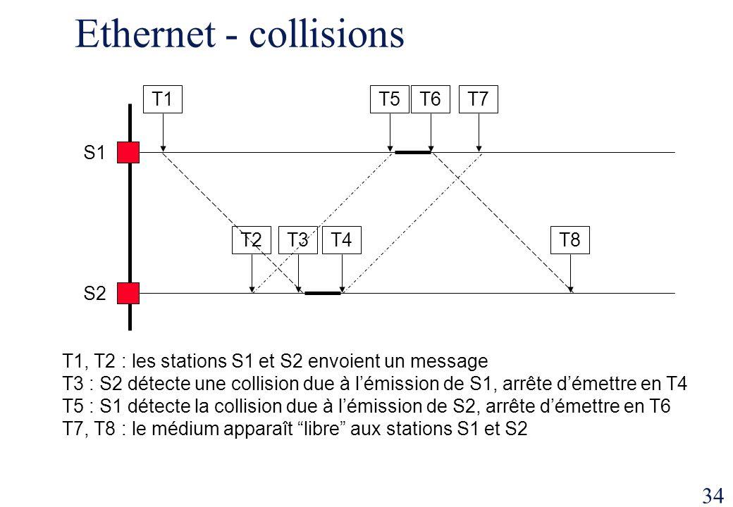 34 Ethernet - collisions S2 S1 T1T5T6 T2T3T4 T7 T8 T1, T2 : les stations S1 et S2 envoient un message T3 : S2 détecte une collision due à lémission de