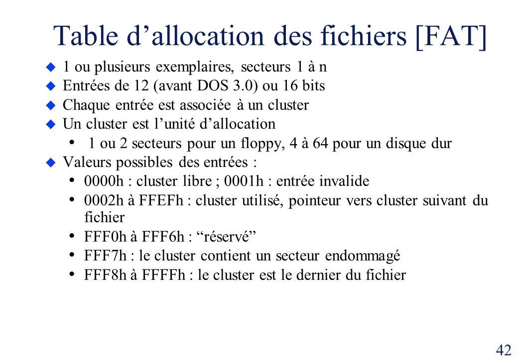 42 Table dallocation des fichiers [FAT] 1 ou plusieurs exemplaires, secteurs 1 à n Entrées de 12 (avant DOS 3.0) ou 16 bits Chaque entrée est associée