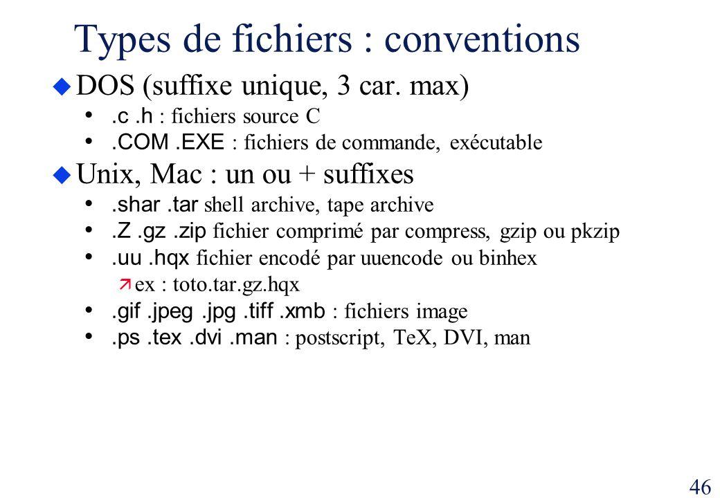 46 Types de fichiers : conventions DOS (suffixe unique, 3 car. max).c.h : fichiers source C.COM.EXE : fichiers de commande, exécutable Unix, Mac : un