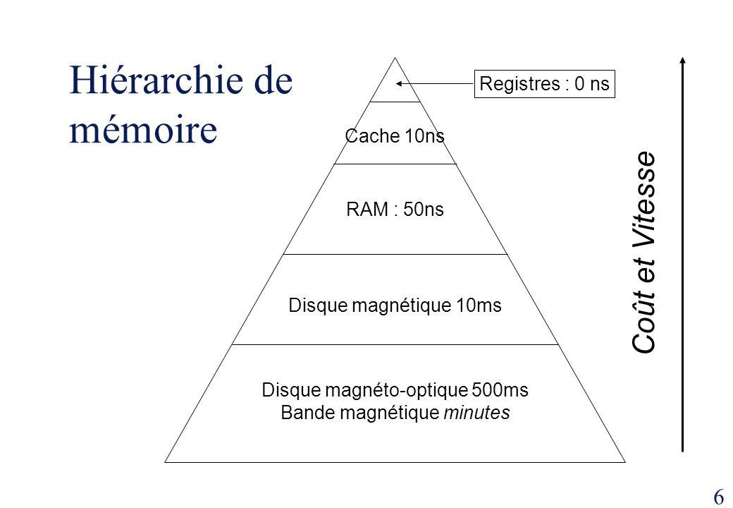 6 Hiérarchie de mémoire Cache 10ns RAM : 50ns Disque magnétique 10ms Disque magnéto-optique 500ms Bande magnétique minutes Registres : 0 ns Coût et Vi