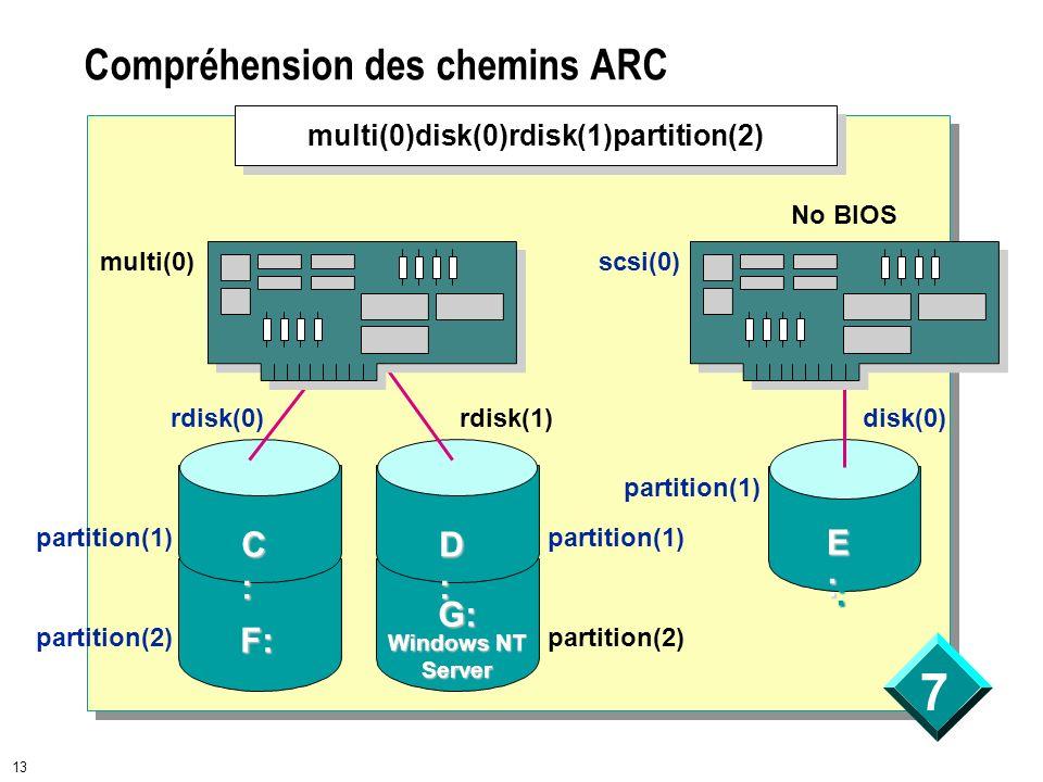 7 13 Compréhension des chemins ARC C:C:C:C: C:C:C:C: F:F: D:D:D:D: D:D:D:D: G:G: Windows NT Server No BIOS E:E:E:E: E:E:E:E: multi(0)disk(0)rdisk(1)partition(2) multi(0) rdisk(0)rdisk(1)disk(0) partition(1) partition(2) partition(1) partition(2) partition(1) scsi(0)