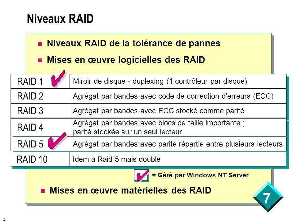 7 4 Niveaux RAID Niveaux RAID de la tolérance de pannes Mises en œuvre logicielles des RAID Mises en œuvre matérielles des RAID RAID 1 RAID 2 RAID 3 R