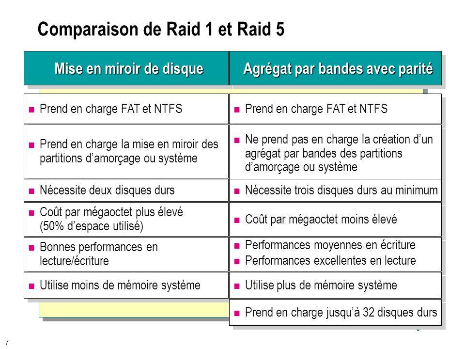 7 7 Comparaison de Raid 1 et Raid 5 Mise en miroir de disque Agrégat par bandes avec parité Prend en charge FAT et NTFS Prend en charge la mise en miroir des partitions damorçage ou système Nécessite deux disques durs Coût par mégaoctet plus élevé (50% despace utilisé) Bonnes performances en lecture/écriture Utilise moins de mémoire système Prend en charge FAT et NTFS Ne prend pas en charge la création dun agrégat par bandes des partitions damorçage ou système Nécessite trois disques durs au minimum Coût par mégaoctet moins élevé Performances moyennes en écriture Performances excellentes en lecture Performances moyennes en écriture Performances excellentes en lecture Utilise plus de mémoire système Prend en charge jusquà 32 disques durs