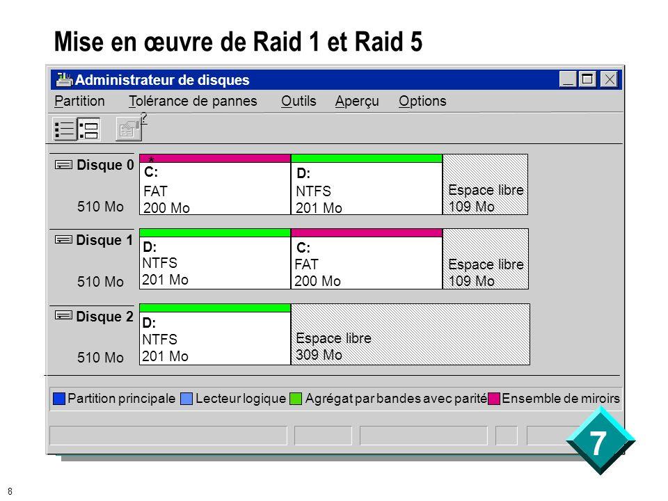 7 8 Mise en œuvre de Raid 1 et Raid 5 Administrateur de disques PartitionTolérance de pannes Outils Aperçu Options ? Disque 0 510 Mo Disque 1 510 Mo D