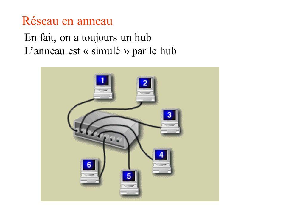 Réseau en anneau En fait, on a toujours un hub Lanneau est « simulé » par le hub
