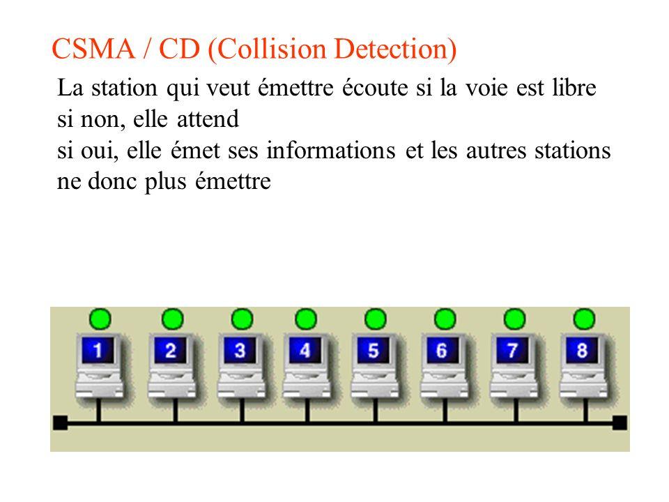 CSMA / CD (Collision Detection) La station qui veut émettre écoute si la voie est libre si non, elle attend si oui, elle émet ses informations et les autres stations ne donc plus émettre