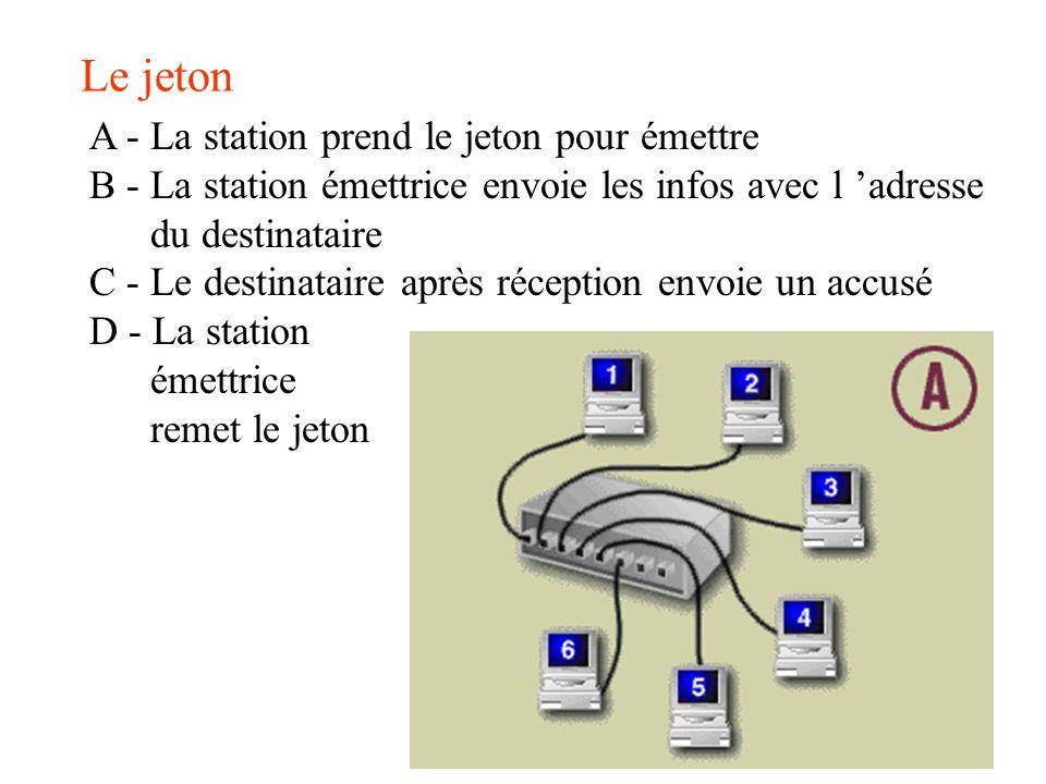 Le jeton A - La station prend le jeton pour émettre B - La station émettrice envoie les infos avec l adresse du destinataire C - Le destinataire après
