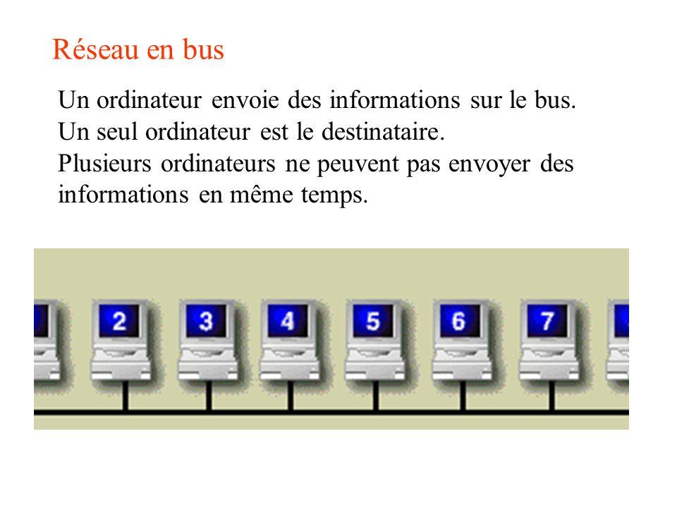 Réseau en bus Un ordinateur envoie des informations sur le bus. Un seul ordinateur est le destinataire. Plusieurs ordinateurs ne peuvent pas envoyer d