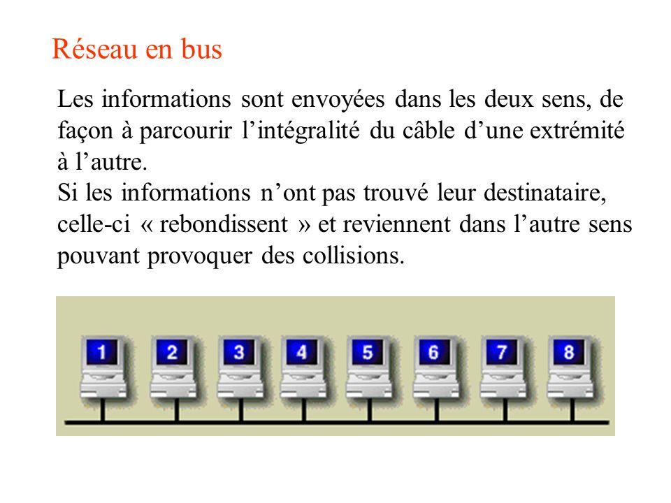 Réseau en bus Les informations sont envoyées dans les deux sens, de façon à parcourir lintégralité du câble dune extrémité à lautre. Si les informatio