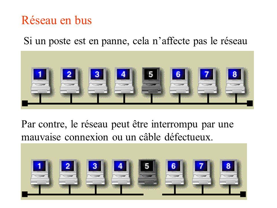 Réseau en bus Si un poste est en panne, cela naffecte pas le réseau Par contre, le réseau peut être interrompu par une mauvaise connexion ou un câble