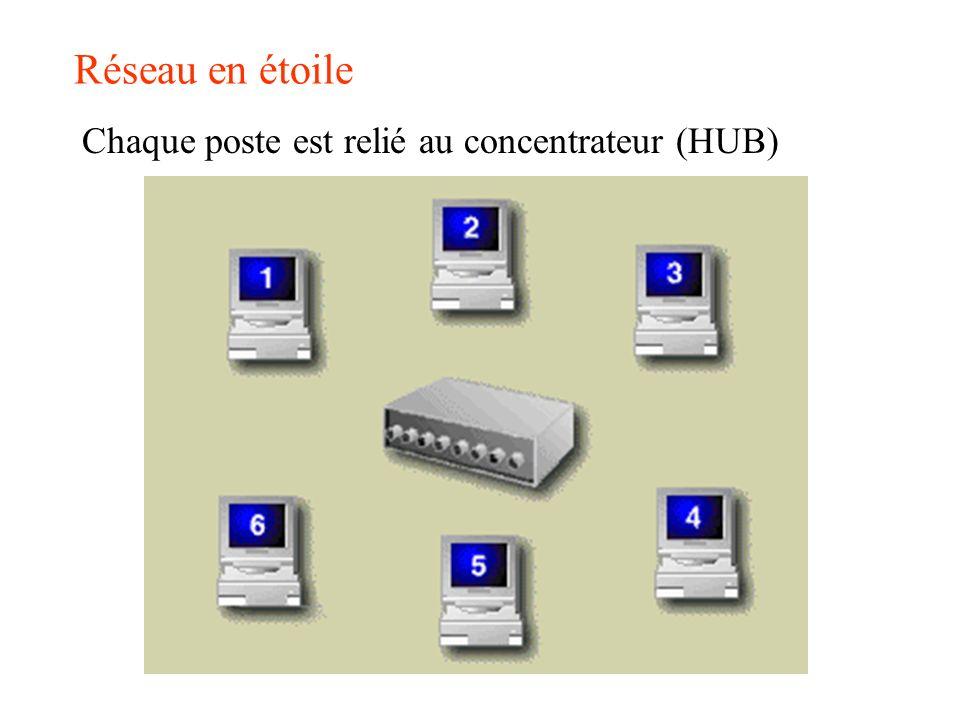 Réseau en étoile Chaque poste est relié au concentrateur (HUB)