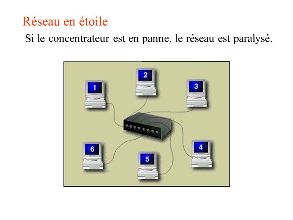 Réseau en étoile Si le concentrateur est en panne, le réseau est paralysé.