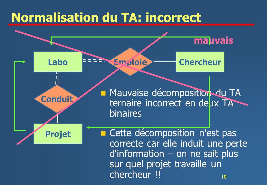 10 Normalisation du TA: incorrect n Mauvaise décomposition du TA ternaire incorrect en deux TA binaires n Cette décomposition n est pas correcte car elle induit une perte d information – on ne sait plus sur quel projet travaille un chercheur !.