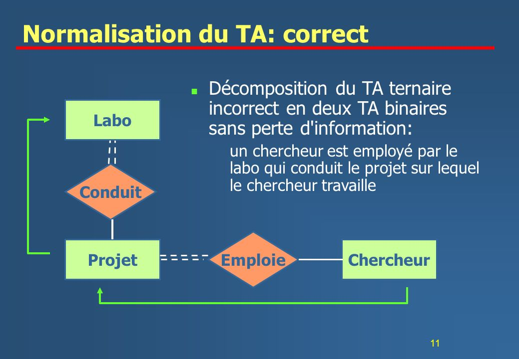 11 Normalisation du TA: correct n Décomposition du TA ternaire incorrect en deux TA binaires sans perte d information: un chercheur est employé par le labo qui conduit le projet sur lequel le chercheur travaille Chercheur Emploie Projet Conduit Labo