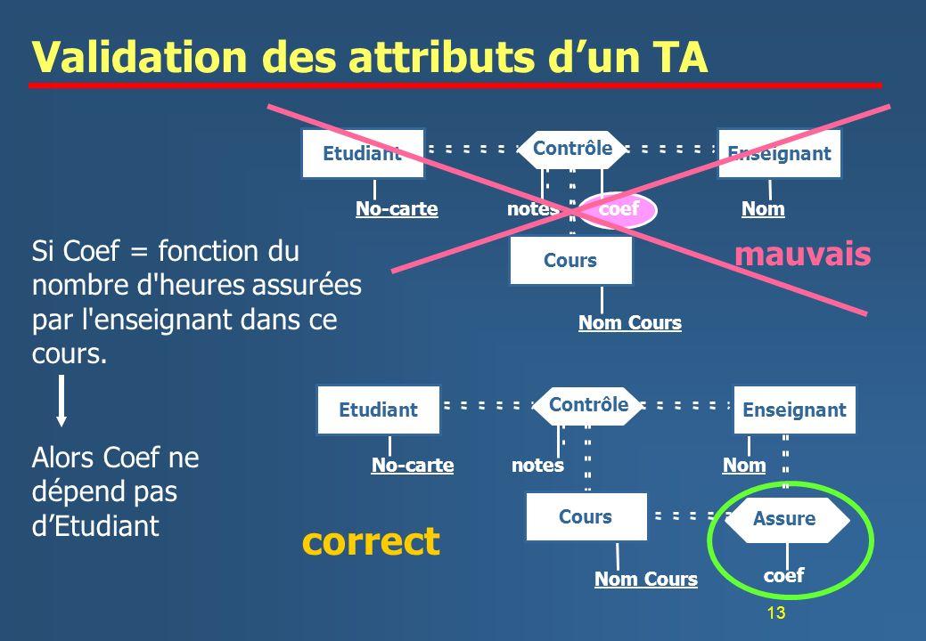 13 Validation des attributs dun TA Si Coef = fonction du nombre d'heures assurées par l'enseignant dans ce cours. Alors Coef ne dépend pas dEtudiant E
